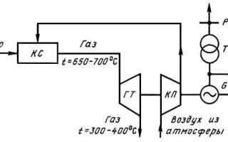 Турбогенератор назначение и принцип действия