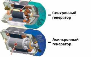 Принцип работы асинхронного генератора переменного тока