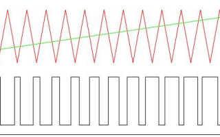 Генератор ШИМ сигнала с изменением скважности
